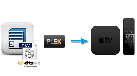 Play MKV with DTS on Apple TV 4 via Plex on NAS