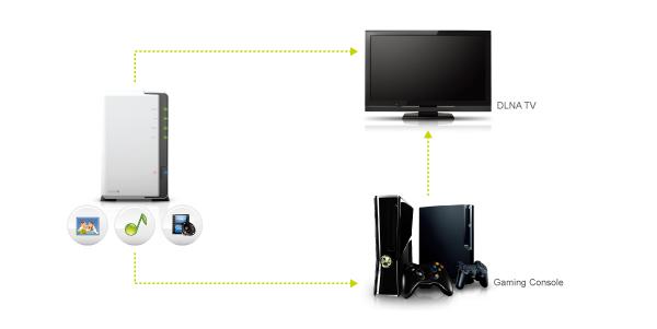 Choose A Dlna Media Server For Tv Samsung Tv Included